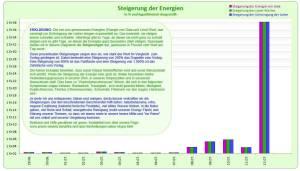 steigerung_balken_12.07.16